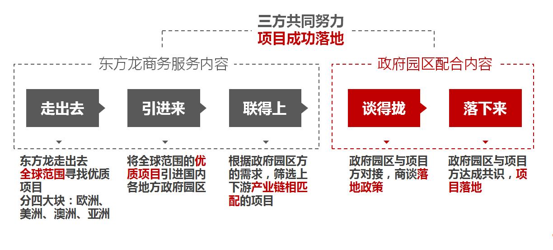 为什么选择东方龙商务?渠道资源优势是什么?