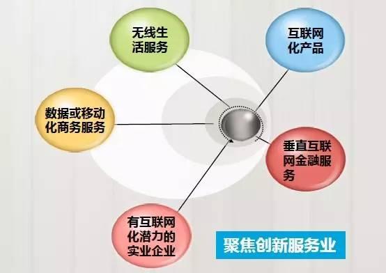 创新创业综合体投资选址项目