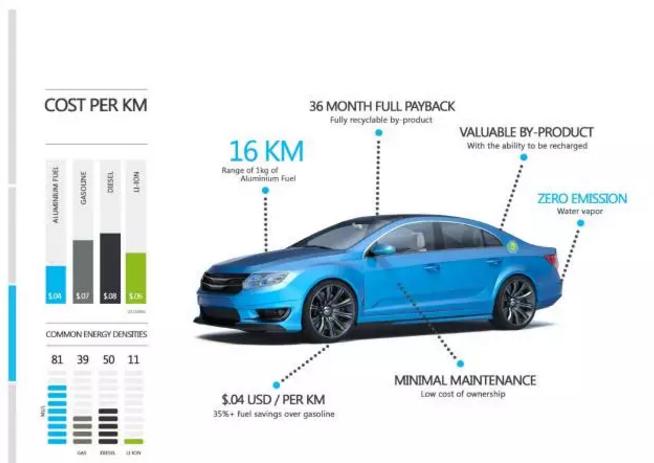 举行铝氢能源汽车外资投资选址项目的第二场对接会,达成初步合作意向