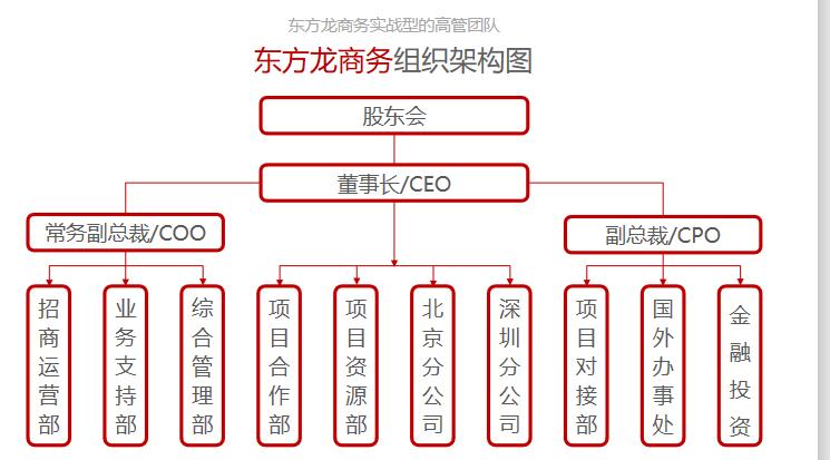 【企业选址】项目投资选择东方龙商务