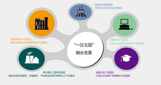 """集团全力助推山西孝义经济开发区委托招商引资,以""""一区五园""""引领经济创新转型"""